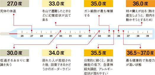 温活の平均体温と体温と病気の関係
