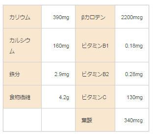 菜の花栄養表