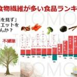 水溶性食物繊維が多い食品ランキング!総合評価「大麦」効果は腸の救世主